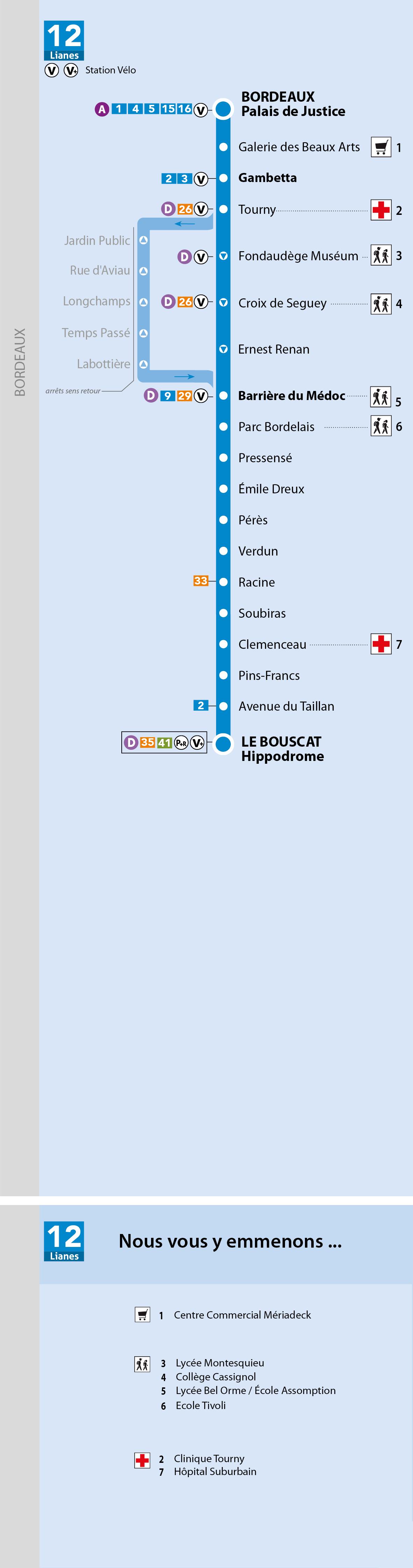 Plan de la ligne